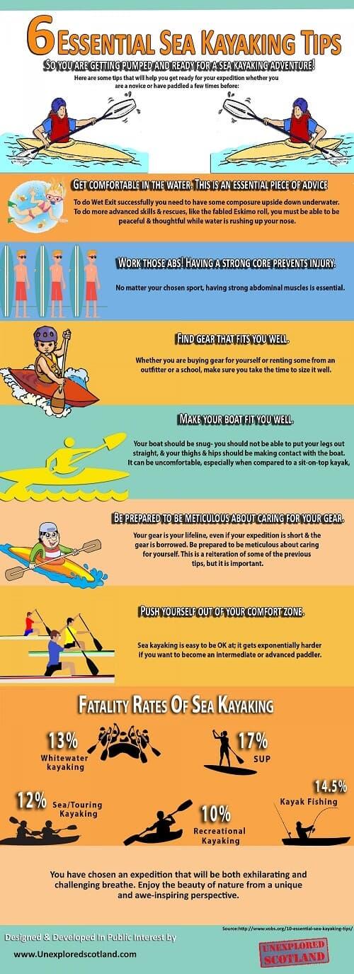 Consejos para practicar kayak de mar #infografía