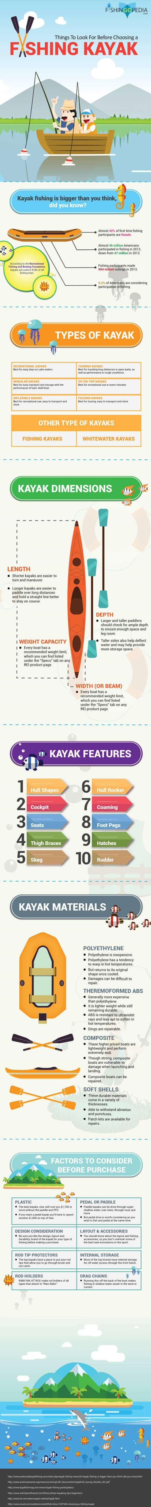 kayak de pesca infografia